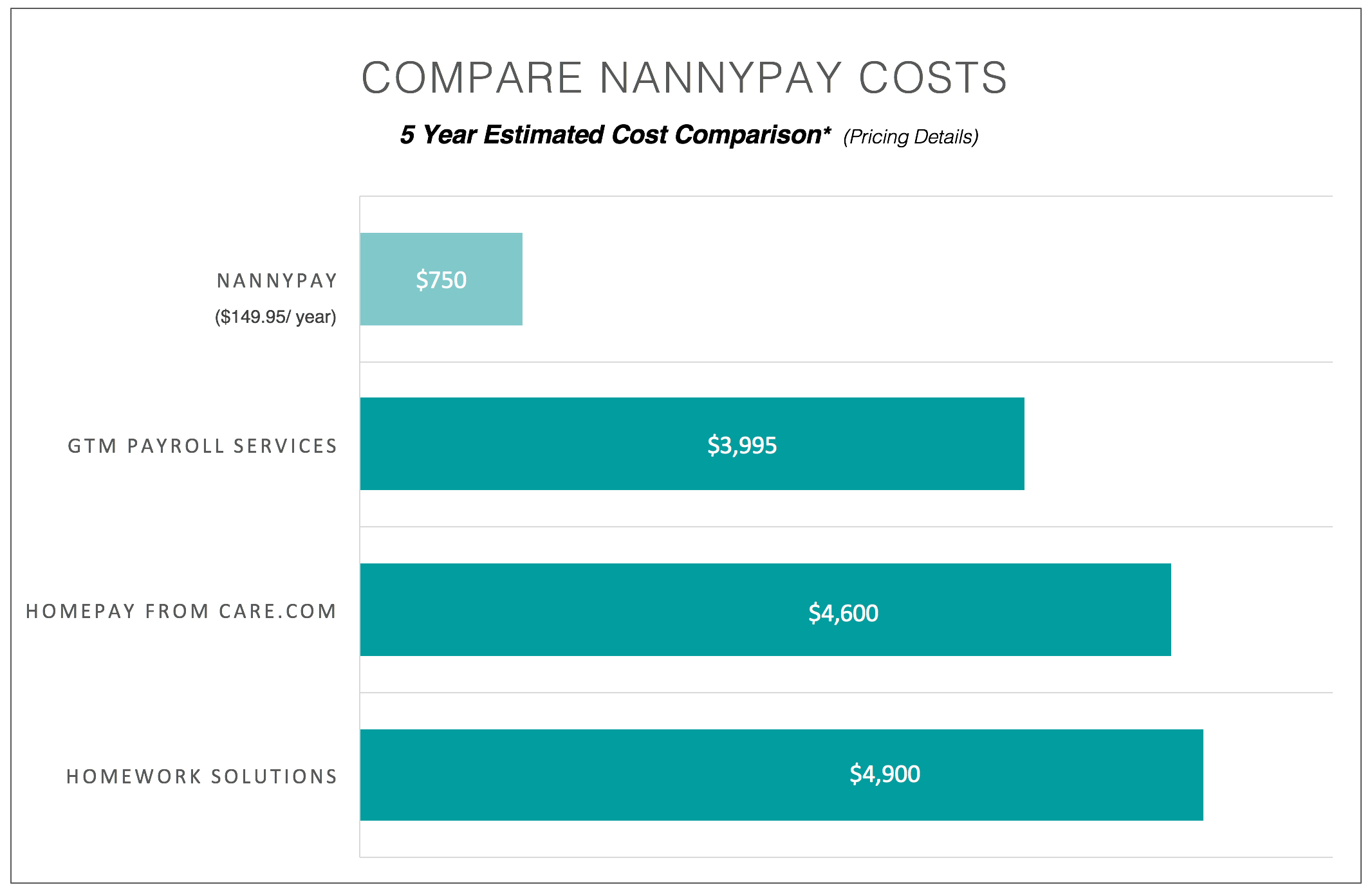 NannyPay Comparison to Service Payroll Providers